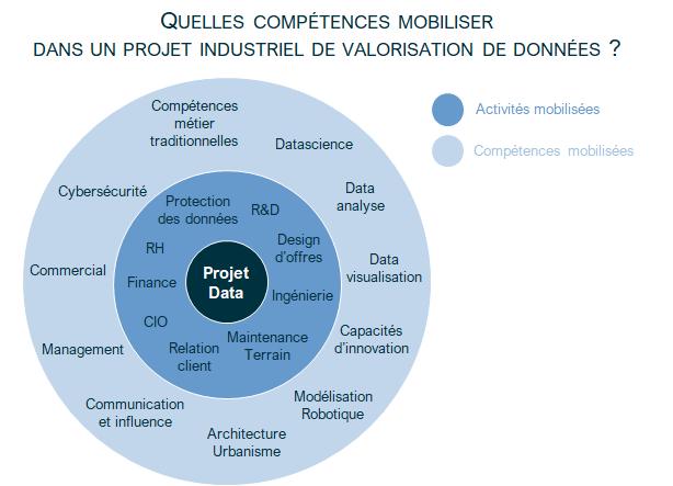 Quelles compétences mobiliser dans un projet industriel de valorisation des données ?